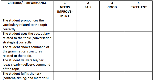 Grading rubrics for Rubric template maker